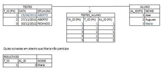 Ajuda consulta jpa n:n - Java - GUJ